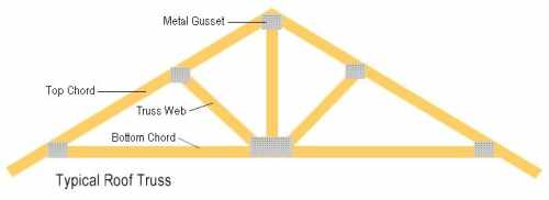 Types & Benefits of Roof Trusses | RafterTales | Home Improvement Made ...