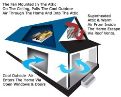 A whole house fan systems keep dead spaces from heating up and pulls cool air throughout the home.